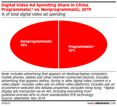 Digital Video Ad Spending Share in China, Programmatic* vs. Nonprogrammatic, 2019 (% of total digital video ad spending)