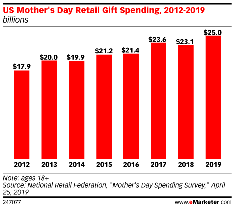 US Mother's Day Retail Gift Spending, 2012-2019 (billions)