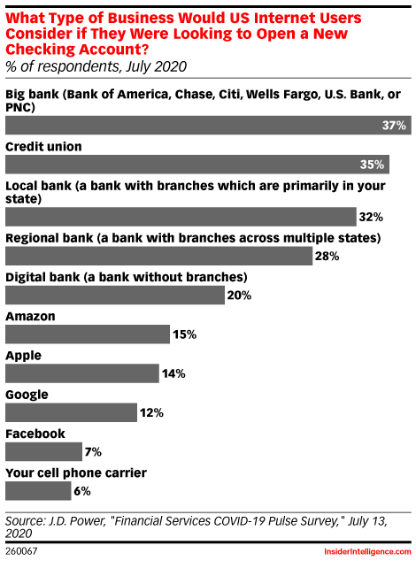 What Type of Business Would US Internet Users Consider if They Were Looking to Open a New Checking Account? (% of respondents, July 2020)