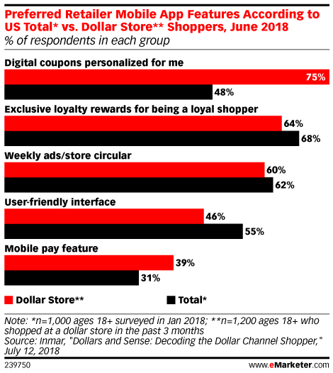 Preferred Retailer Mobile App Features According to US Total* vs. Dollar Store** Shoppers, June 2018 (% of respondents in each group)