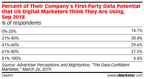 Percent of Their Company's First-Party Data Potential that US Digital Marketers Think They Are Using, Sep 2018 (% of respondents)