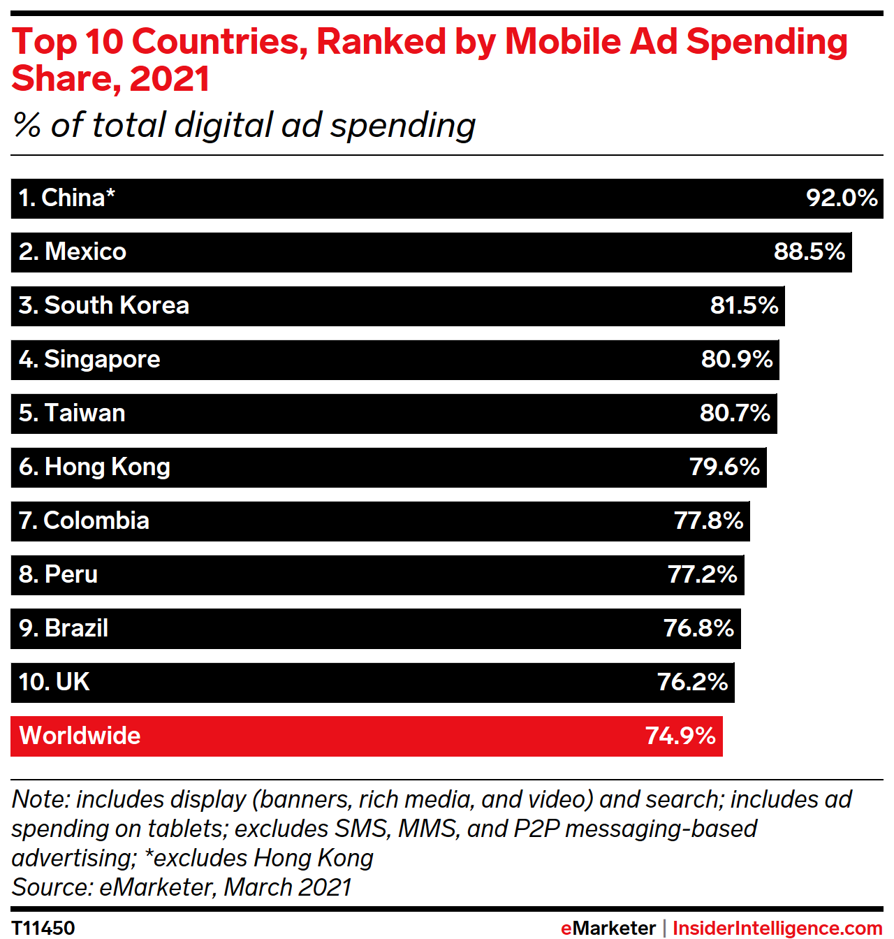 Top 10 Countries, Ranked by Mobile Ad Spending Share, 2021 (% of total digital ad spending)