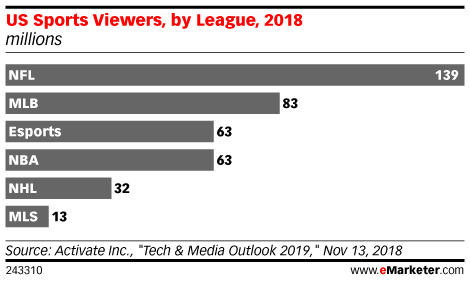 US Sports Viewers, by League, 2018 (millions)