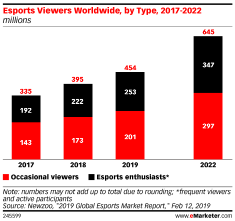 Esports Viewers Worldwide, by Type, 2017-2022 (millions)