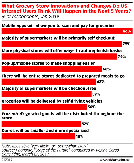What Grocery Store Innovations and Changes Do US Internet Users Think Will Happen in the Next 5 Years? (% of respondents, Jan 2019)