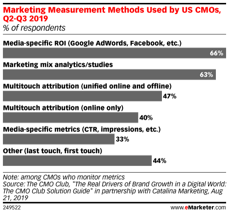 Marketing Measurement Methods Used by US CMOs, Q2-Q3 2019 (% of respondents)
