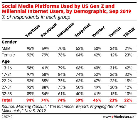 Social Media Platforms Used by US Gen Z and Millennial Internet Users, by Demographic, Sep 2019 (% of respondents in each group)