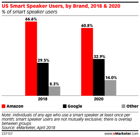 US Smart Speaker Users, by Brand, 2018 & 2020 (% of smart speaker users)