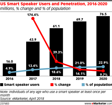 US Smart Speaker Users and Penetration, 2016-2020 (millions, % change and % of population)