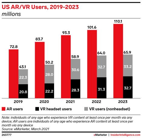 US AR/VR Users, 2019-2023 (millions)