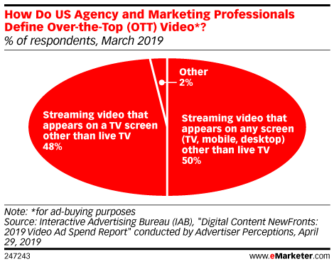 How Do US Agency and Marketing Professionals Define Over-the-Top (OTT) Video*? (% of respondents, March 2019)