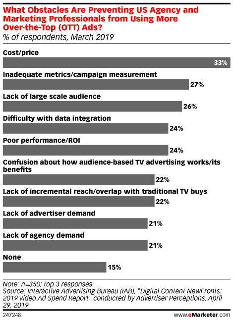 What Obstacles Are Preventing US Agency and Marketing Professionals from Using More Over-the-Top (OTT) Ads? (% of respondents, March 2019)