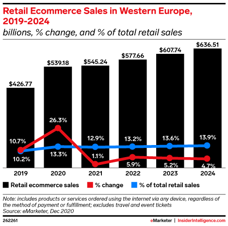 Retail Ecommerce Sales in Western Europe, 2019-2024 (billions, % change, and % of total retail sales)
