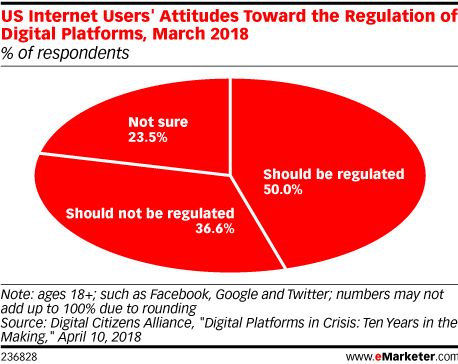 US Internet Users' Attitudes Toward the Regulation of Digital Platforms, March 2018 (% of respondents)