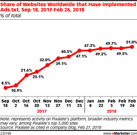 Share of Websites Worldwide that Have Implemented Ads.txt, Sep 18, 2017-Feb 26, 2018 (% of total)