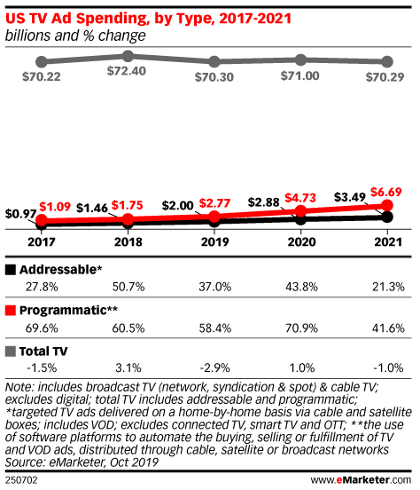 US TV Ad Spending, by Type, 2017-2021 (billions and % change)
