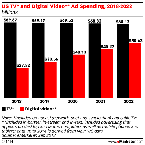 US TV* and Digital Video** Ad Spending, 2018-2022 (billions)