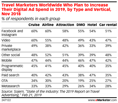 Travel Marketers Worldwide Who Plan to Increase Their Digital Ad Spend in 2019, by Type and Vertical, Nov 2018 (% of respondents in each group)