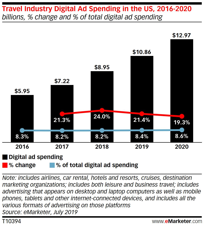 eMarketer Estimates on US Travel Ad Spend - eMarketer Trends, Forecasts & Statistics