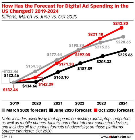 How Has the Forecast for Digital Ad Spending in the US Changed? 2019-2024 (billions, March vs. June vs. Oct 2020)