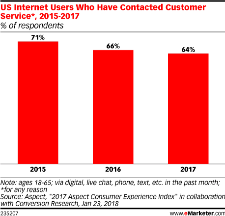 US Internet Users Who Have Contacted Customer Service*, 2015-2017 (% of respondents)