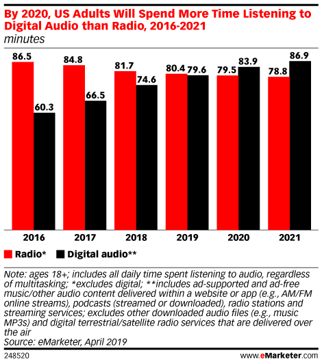 By 2020, US Adults Will Spend More Time Listening to Digital Audio than Radio, 2016-2021 (minutes)