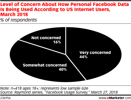 Level of Concern About How Personal Facebook Data Is Being Used According to US Internet Users, March 2018 (% of respondents)