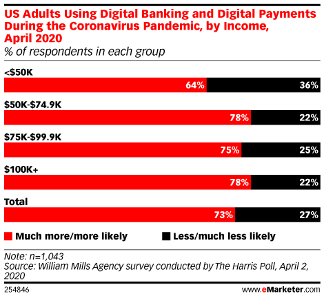 US Adults Using Digital Banking and Digital Payments During the Coronavirus Pandemic, by Income, April 2020 (% of respondents in each group)