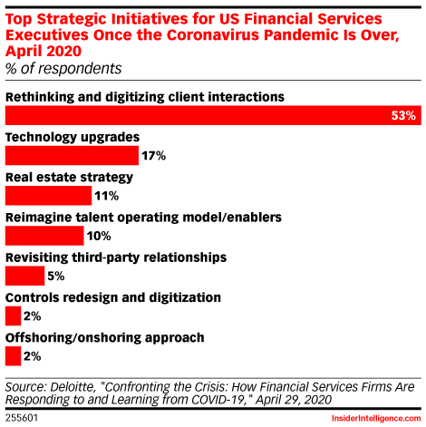 Top Strategic Initiatives for US Financial Services Executives Once the Coronavirus Pandemic Is Over, April 2020 (% of respondents)
