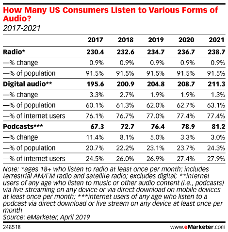 How Many US Consumers Listen to Various Forms of Audio? (2017-2021)