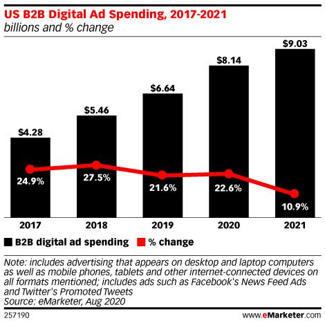 US B2B Digital Ad Spending, 2017-2021 (billions and % change)