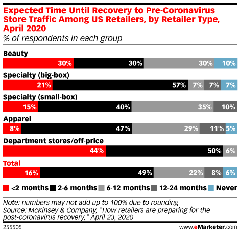 Expected Time Until Recovery to Pre-Coronavirus Store Traffic Among US Retailers, by Retailer Type, April 2020 (% of respondents in each group)