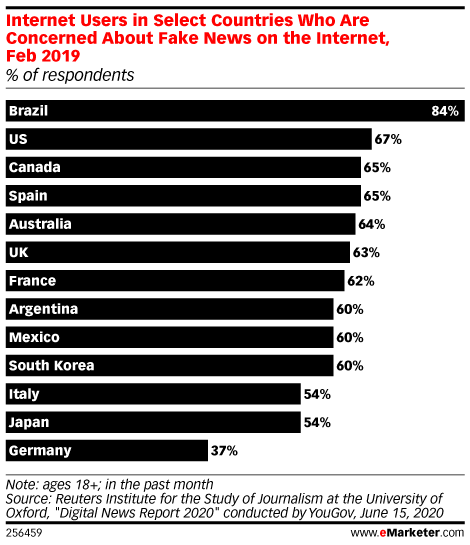 Internet Users in Select Countries Who Are Concerned About Fake News on the Internet, Feb 2019 (% of respondents)