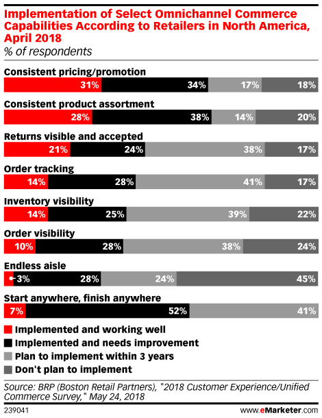 Implementation of Select Omnichannel Commerce Capabilities According to Retailers in North America, April 2018 (% of respondents)