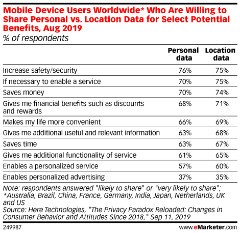 Mobile Device Users Worldwide* Who Are Willing Share Personal vs. Location Data for Select Potential Benefits, Aug 2019 (% of respondents)