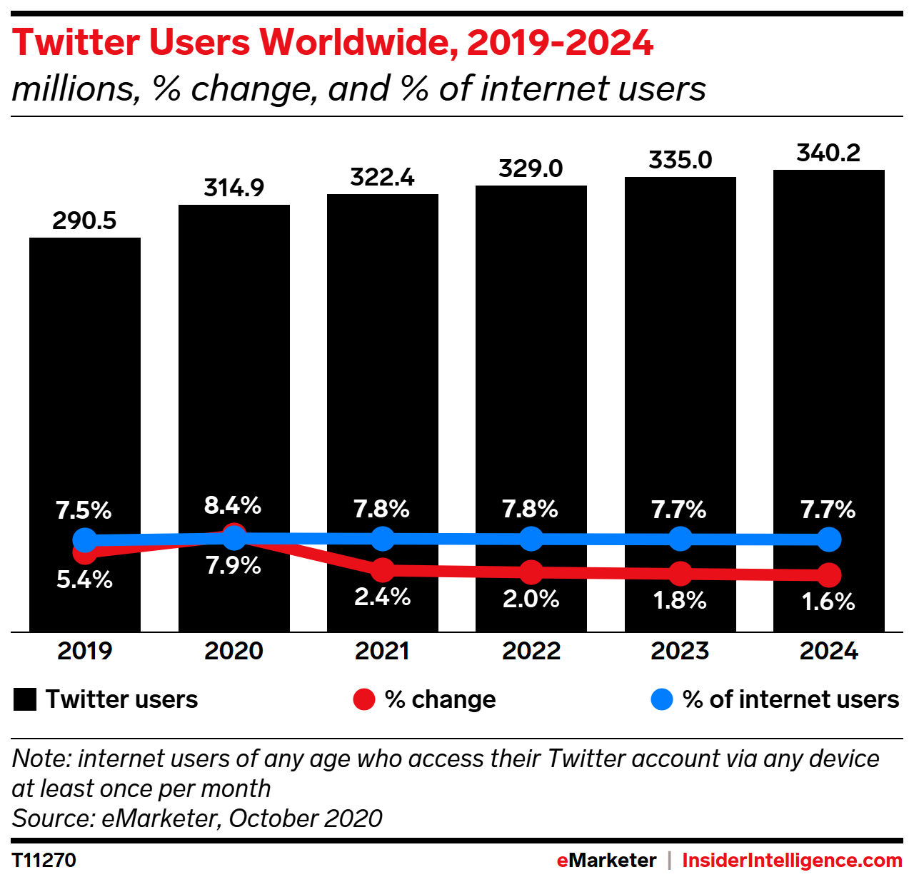 Twitter Users Worldwide, 2019-2024 (millions, % change, and % of internet users)