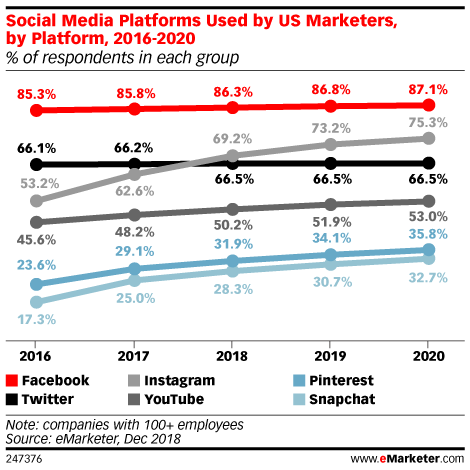 Social Media Platforms Used by US Marketers, by Platform, 2016-2020 (% of respondents in each group)