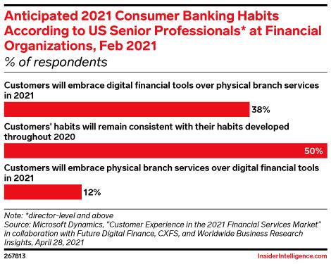 Anticipated 2021 Consumer Banking Habits According to US Senior Professionals* at Financial Organizations, Feb 2021 (% of respondents)