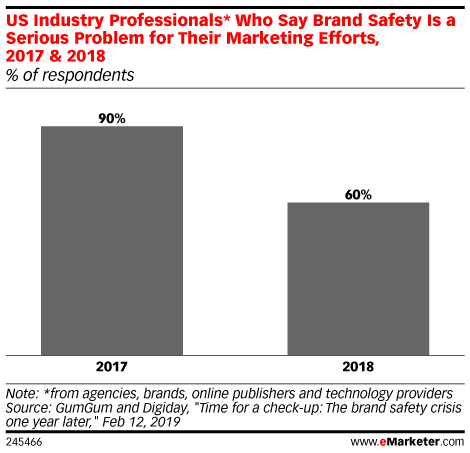 US Industry Professionals* Who Say Brand Safety Is a Serious Problem for Their Marketing Efforts, 2017 & 2018 (% of respondents)