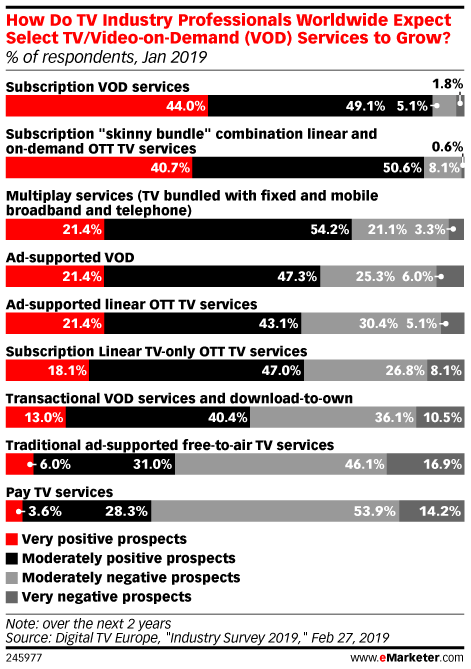 How Do TV Industry Professionals Worldwide Expect Select TV/Video-on-Demand (VOD) Services to Grow? (% of respondents, Jan 2019)