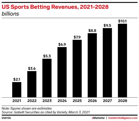 US Sports Betting Revenues, 2021-2028 (billions)