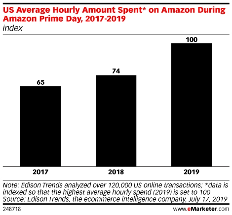 US Average Hourly Amount Spent* on Amazon During Amazon Prime Day, 2017-2019 (index)