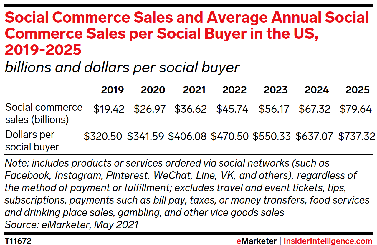 Social Commerce Sales and Average Annual Social Commerce Sales per Social Buyer in the US, 2019-2025 (billions and dollars per social buyer)