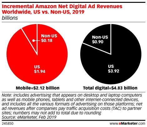 Incremental Amazon Net Digital Ad Revenues Worldwide, US vs. Non-US, 2019 (billions)