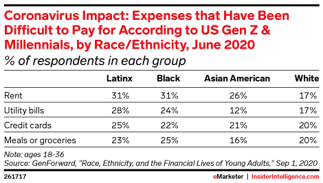 Coronavirus Impact: Expenses that Have Been Difficult to Pay for According to US Gen Z & Millennials, by Race/Ethnicity, June 2020 (% of respondents in each group)
