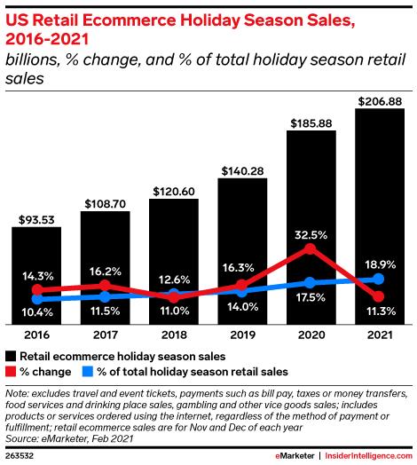 US Retail Ecommerce Holiday Season Sales, 2016-2021 (billions, % change, and % of total holiday season retail sales)
