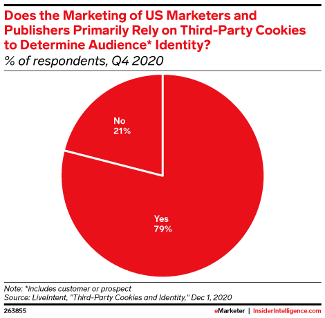 Does the Marketing of US Marketers and Publishers Primarily Rely on Third-Party Cookies to Determine Audience* Identity? (% of respondents, Q4 2020)