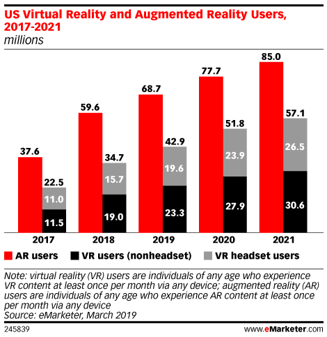 US Virtual Reality and Augmented Reality Users, 2017-2021 (millions)