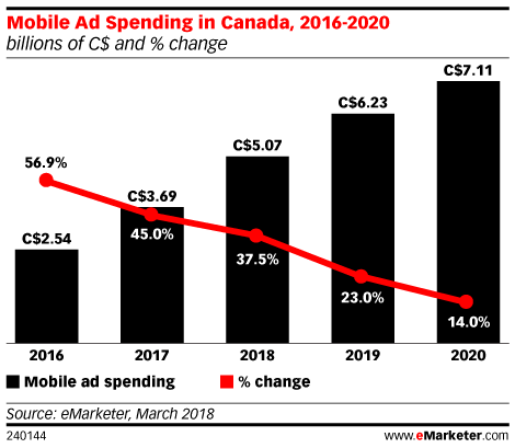 Mobile Ad Spending in Canada, 2016-2020 (billions of C$ and % change)