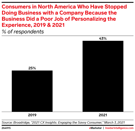 Consumers in North America Who Have Stopped Doing Business with a Company Because the Business Did a Poor Job of Personalizing the Experience, 2019 & 2021 (% of respondents)